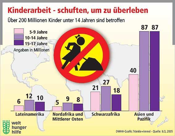 Weltkindertag gegen Kinderarbeit